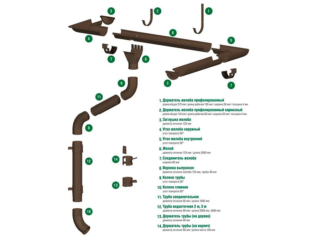 Водосточная система Гранд Систем